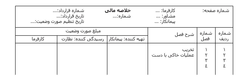 جدول تهیه صورت وضعیت خلاصه مالی